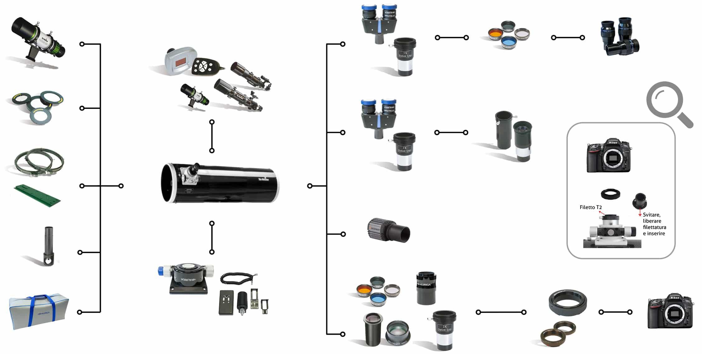 schema collegamento accessori newton