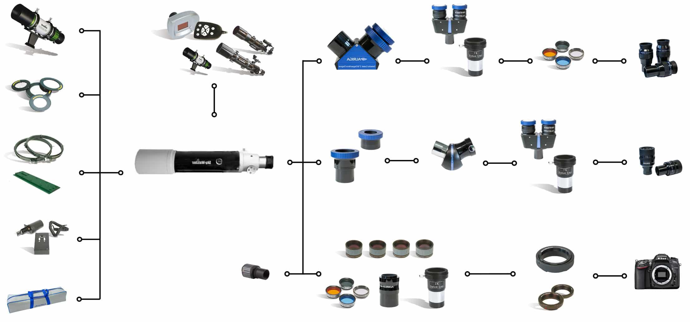 schema collegamento accessori telescopio rifrattore